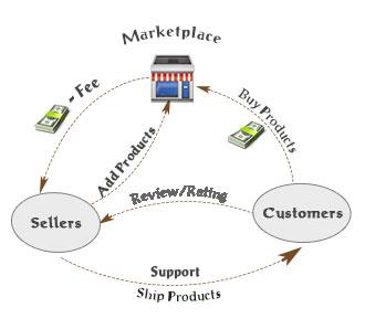 Magento Multiple Vendors Flow